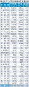 19年県産米の生産目安1.2%減 県南部に厚く配分
