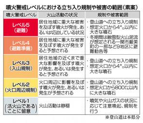 栗駒山避難計画で素案 県、火山防災協で示す
