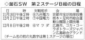 釜石SW、残留争いキックオフ きょう九州電力戦