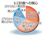 ILCに「関心」62% 本紙県政世論調査、関連雇用期待32%