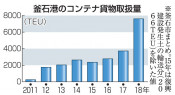 釜石港コンテナ倍増 18年の取扱量、県内最多更新