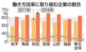 働き方改革、本県途上 企業調査、「取り組んでいる」60%