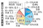 復興の進展「50%以上」4割 本紙県政世論調査