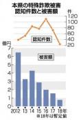特殊詐欺被害が過去最少 県内18年は24件7748万円