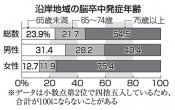 脳卒中、男性65歳未満発症31% 沿岸9市町村調査