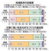 地域経済「回復」55%に減 県の沿岸住民復興実感調査
