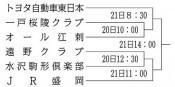 トヨタ東日本V狙う 20日から県知事旗野球