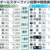 山川が最多得票 球宴ファン投票中間発表