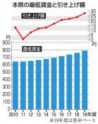 本県最賃は790円 審議会答申、過去最高の28円増