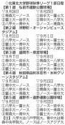 富士大 奪冠なるか 北東北大学野球秋季リーグあす開幕