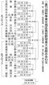 花巻東の初戦は高田 秋季高校野球県大会、盛岡大付は盛岡農