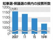 県内投票所減、募る不安 12年前から1割縮小