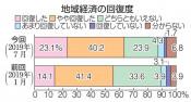 経済「回復」北部で減少 県の沿岸住民復興実感調査