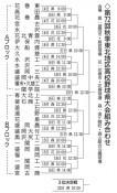 花巻東、盛岡大付が軸 秋季高校野球県大会きょう開幕
