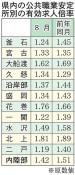 県内8月の有効求人1.39倍 製造業で採用抑制も