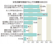 女性労働者1.9ポイント増41% 県内事業所アンケート