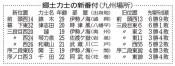 錦木は西前頭14枚目 大相撲九州場所、津志田が幕下東32枚目に