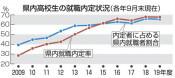 本県の高卒内定率70% 岩手労働局9月末現在、県内就職は67%