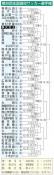 専大北上、初戦は龍谷(佐賀) 全国高校サッカー