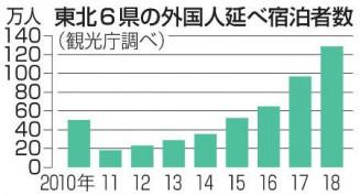 東北6県の外国人延べ宿泊者数