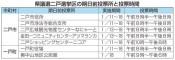 再選挙 11日から期日前投票 県議選二戸選挙区