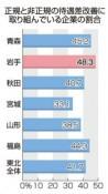待遇差改善 岩手は東北トップ 「実施」企業48%