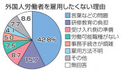 外国人の雇用 予定なし77% 県内、言葉や教育負担が壁に