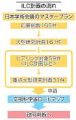 ILC「重点計画」外れる 誘致検討、文科省へ
