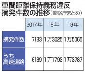「あおり」摘発本県は東北最多 取り締まり強化