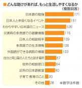 特定技能「知らない」41% 本紙など外国人労働者300人調査