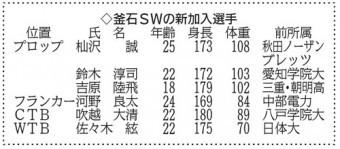 釜石SWに6人加入 外国人選手は5月以降発表