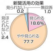 新聞活用 96%効果実感 県内全校対象アンケート