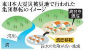 震災復興10カ所 再び浸水 県内沿岸、日本海溝地震想定