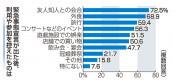「生活変わった」6割 コロナ緊急宣言、本県出身者にも影響大