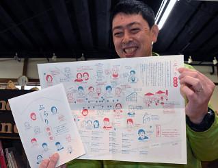 似顔絵などをあしらい商店街の魅力を伝えるマップ