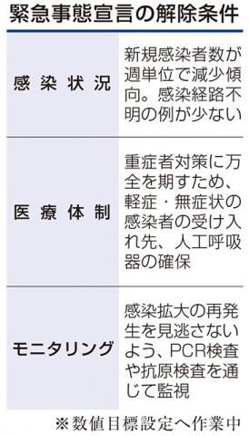 事態 解除 非常 宣言 岐阜県が「第2波非常事態」宣言解除