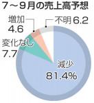 7~9月「売上高減」81% 岩手経済研企業調査