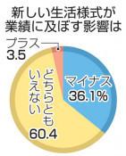 新しい様式は「マイナス」36% 県内企業調査、業態転換リスク懸念