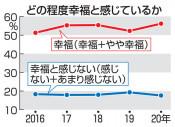 県民「幸福」は56.2% 1、2月実施、調査開始以来最高