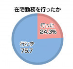 在宅、遠隔勤務24%のみ 県内企業・コロナ影響調査