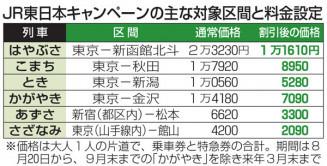 東日本 半額 jr