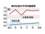 社長の平均年齢 全国3番目 岩手県内63.7歳、最高更新