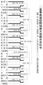 県大会2回戦の会場、時間決定 高校野球18日に8試合