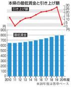 本県の最賃3円増793円 審議会答申