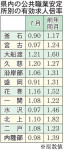 有効求人 1倍割る可能性も 県内7月は1.00倍