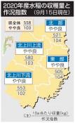 20年県産米「やや良」 コロナで需要減、販売促進が課題