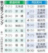 魅力度調査 岩手は35位 都道府県別、茨城8年ぶり最下位脱出