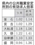 9月の県内有効求人1.00倍 本格改善は不透明