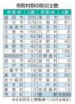防災士 5年間で倍増 県内2633人、自治体が養成に力