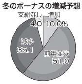 冬ボーナス「減額」予想35% 岩手経済研究所の調査